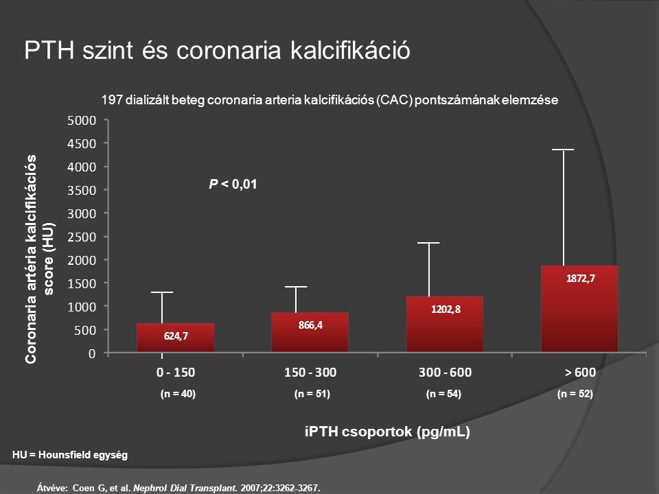 PTH szint és coronaria kalcifikáció Átvéve: Coen G, et al. Nephrol Dial Transplant. 2007;22:3262-3267. HU = Hounsfield egység Coronaria artéria kalcif