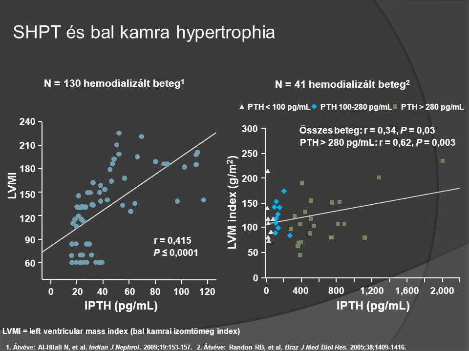 SHPT és bal kamra hypertrophia N = 130 hemodializált beteg 1 1. Átvéve: Al-Hilali N, et al. Indian J Nephrol. 2009;19:153-157. 2. Átvéve: Randon RB, e
