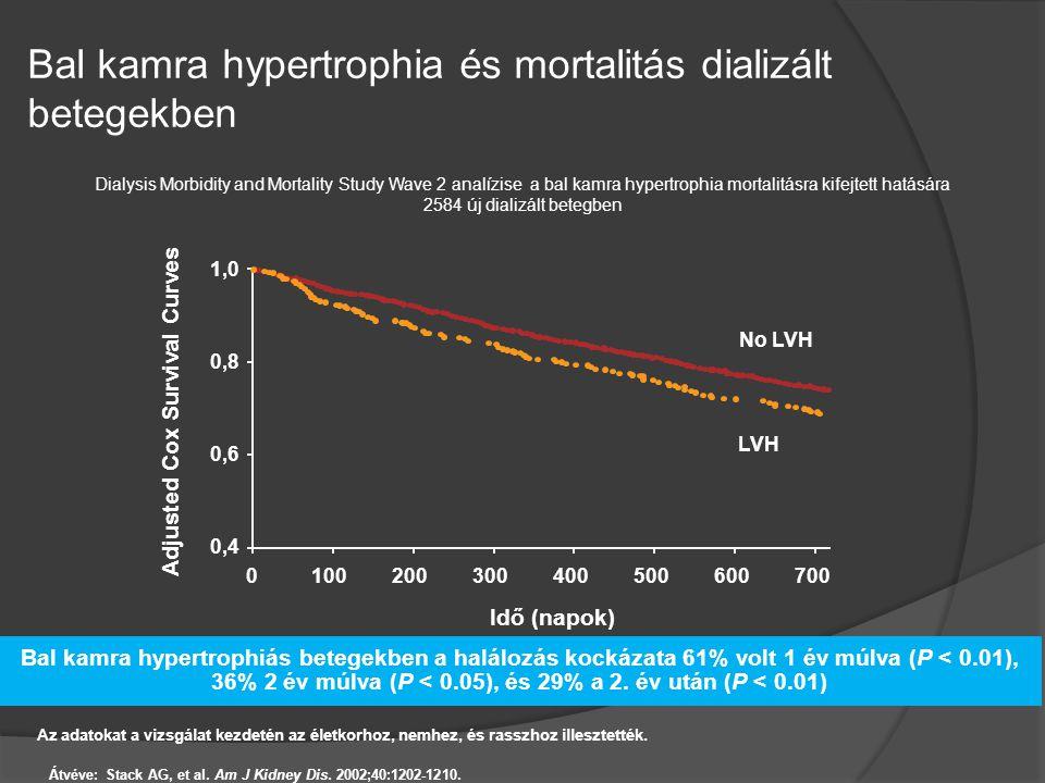 Bal kamra hypertrophia és mortalitás dializált betegekben Átvéve: Stack AG, et al. Am J Kidney Dis. 2002;40:1202-1210. Dialysis Morbidity and Mortalit