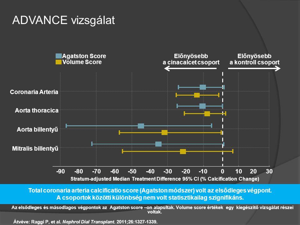 Az elsődleges és másodlagos végpontok az Agatston score –on alapultak. Volume score értékek egy kiegészítő vizsgálat részei voltak. ADVANCE vizsgálat