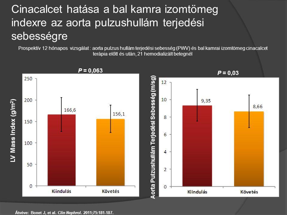 Cinacalcet hatása a bal kamra izomtömeg indexre az aorta pulzushullám terjedési sebességre Átvéve: Bonet J, et al. Clin Nephrol. 2011;75:181-187. LV M