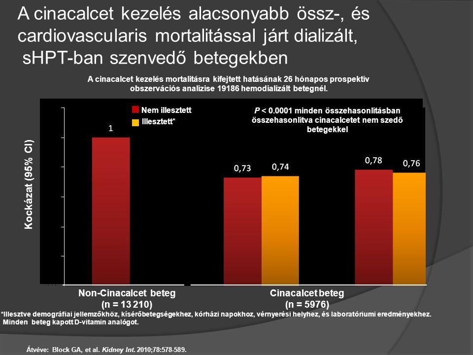 A cinacalcet kezelés alacsonyabb össz-, és cardiovascularis mortalitással járt dializált, sHPT-ban szenvedő betegekben Kockázat (95% CI) A cinacalcet