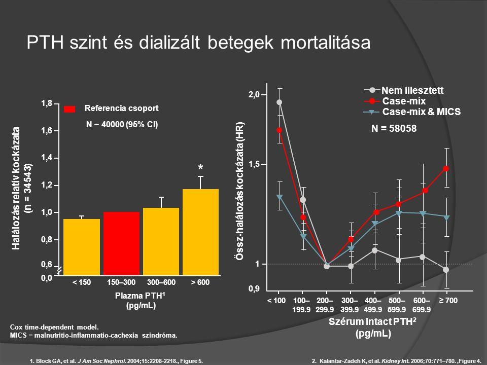 PTH szint és dializált betegek mortalitása Halálozás relatív kockázata (n = 34543) 0,00,0 0,60,6 0,80,8 1,01,0 1,21,2 1,41,4 1,61,6 1,81,8 < 150150–30