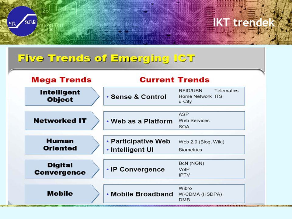 IKT trendek