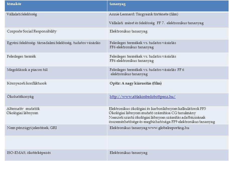Prezentációk elérhetőek: http://rs1.sze.hu/~szigetichttp://rs1.sze.hu/~szigetic Számonkérés módja: írásbeli http://www.tankonyvtar.hu/hu/tartalom/tamop425/0013_0 4_Kornyezetmenedzsment/adatok.html