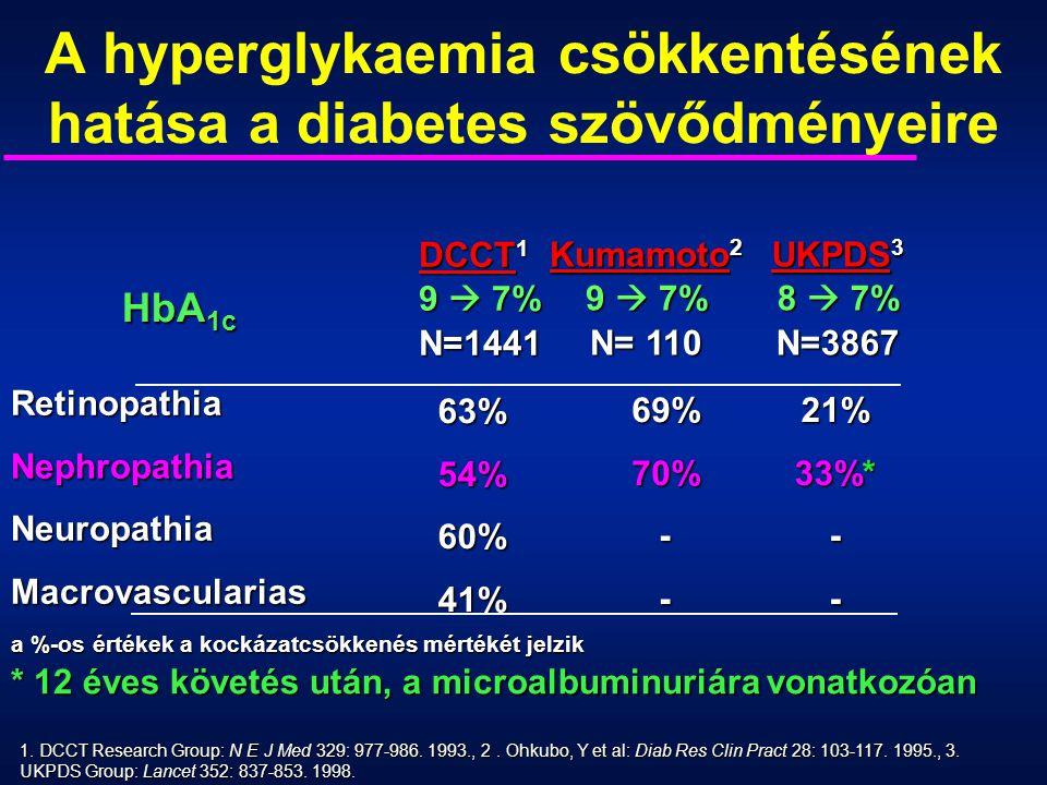 A hyperglykaemia csökkentésének hatása a diabetes szövődményeire 1. DCCT Research Group: N E J Med 329: 977-986. 1993., 2. Ohkubo, Y et al: Diab Res C