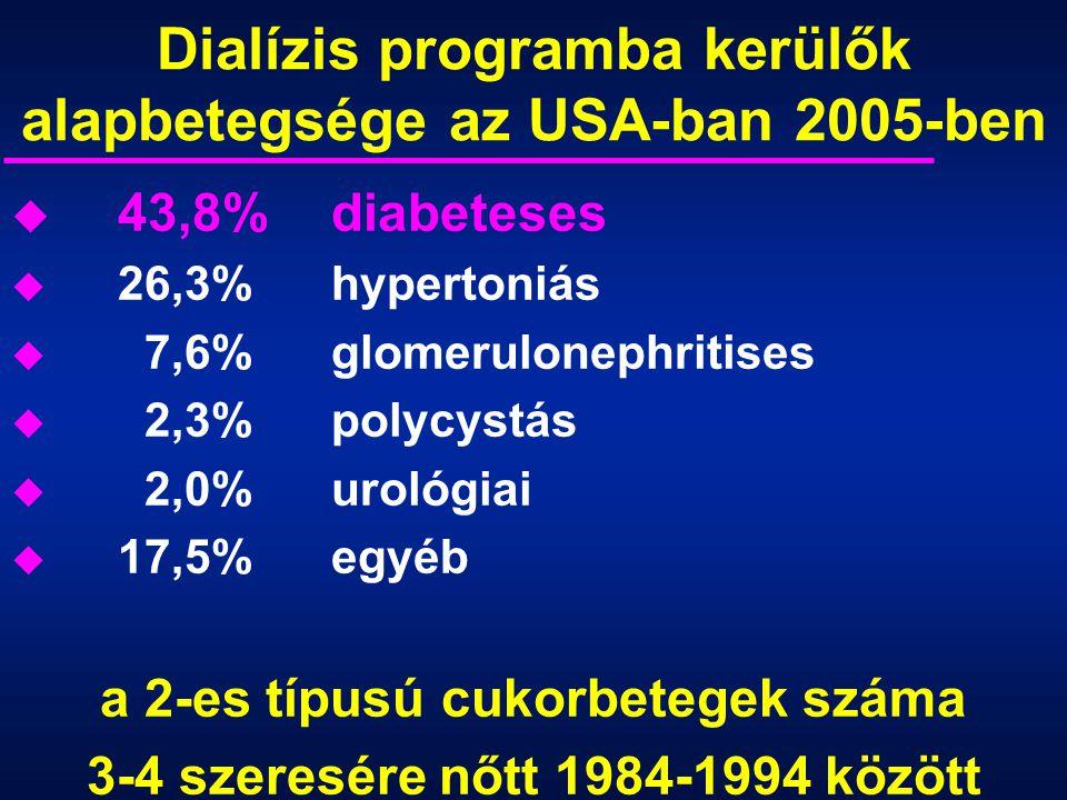 Dialízis programba kerülők alapbetegsége az USA-ban 2005-ben u 43,8%diabeteses u 26,3%hypertoniás u 7,6% glomerulonephritises u 2,3%polycystás u 2,0%u