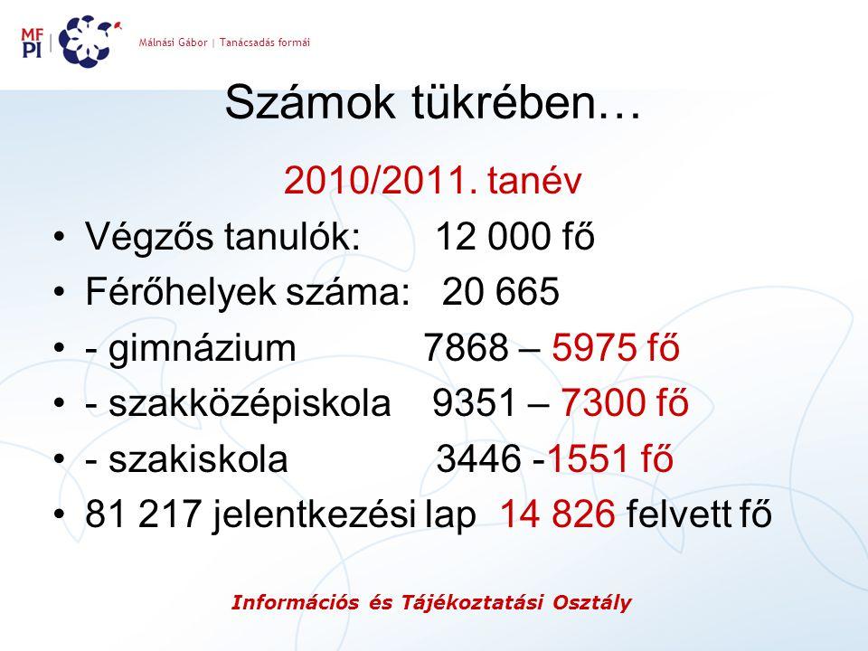 Málnási Gábor   Tanácsadás formái Információs és Tájékoztatási Osztály Számok tükrében… 2010/2011. tanév Végzős tanulók: 12 000 fő Férőhelyek száma: 2