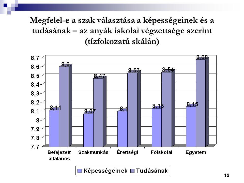 12 Megfelel-e a szak választása a képességeinek és a tudásának – az anyák iskolai végzettsége szerint (tízfokozatú skálán)