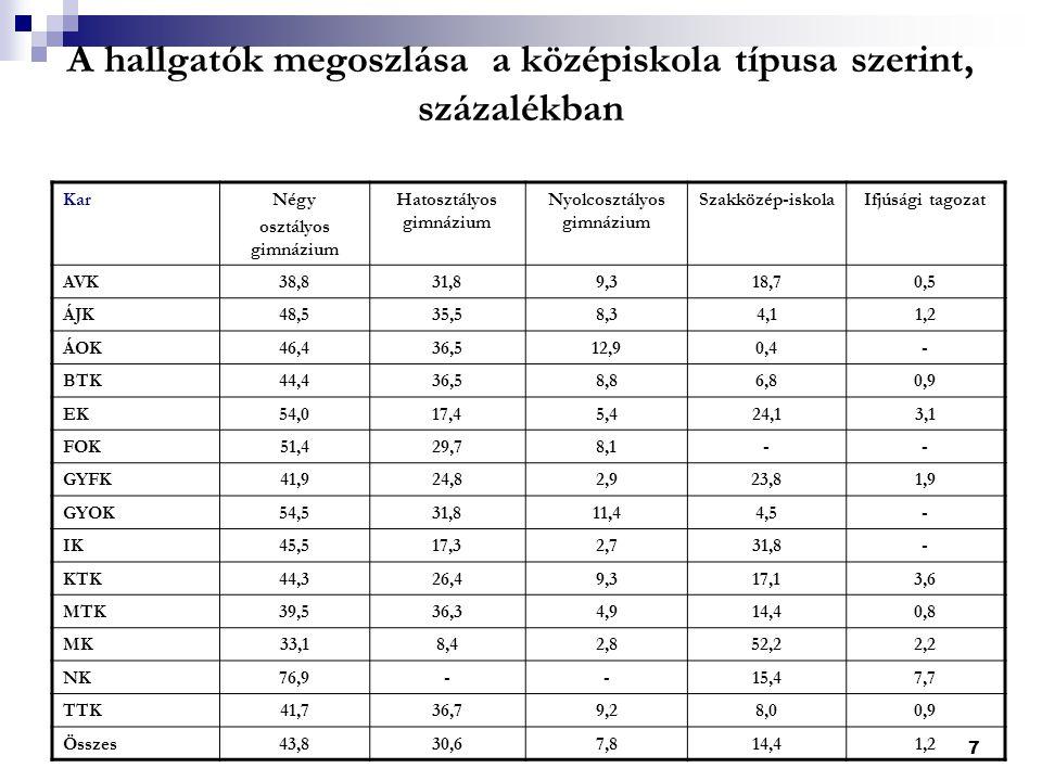 8 Megfelel-e a szak választása… az apák iskolai végzettsége szerint A képességeinek – p< 0,01 Tudásának – p< 0,01 Érdeklődésének – p > 0,05 Korábbi elvárásainak – p > 0,05 További életpályájának – p > 0,05 Eltérés: a feltételezett képességekben és tudásban A többi összetevő viszonylag biztos pályaválasztást és pályaképet jelent