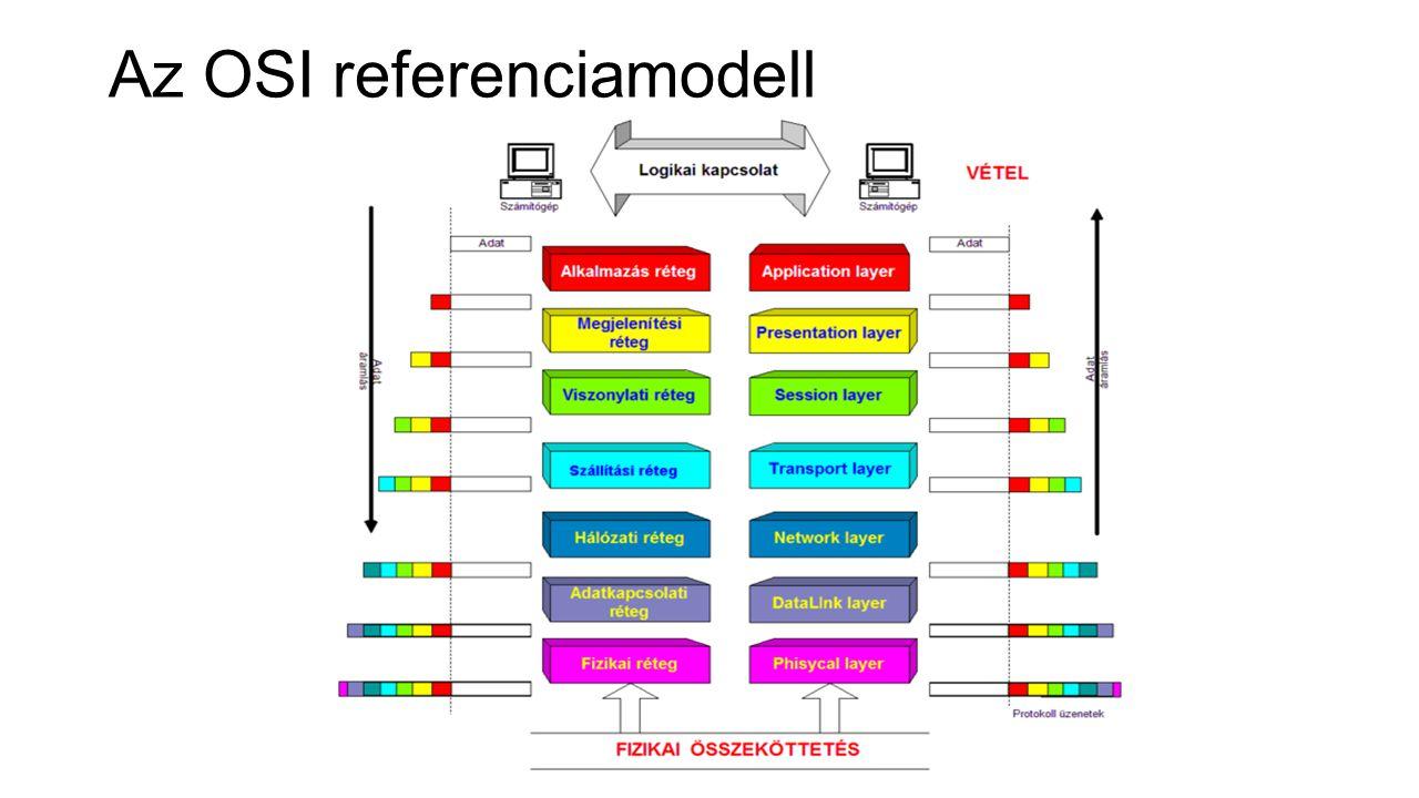Az OSI modell megvalósítása Minden réteg kizárólag az alsóbb rétegek által nyújtott funkciókra támaszkodhat, az általa megvalósított funkciókat pedig csak felette lévő réteg számára nyújthatja.
