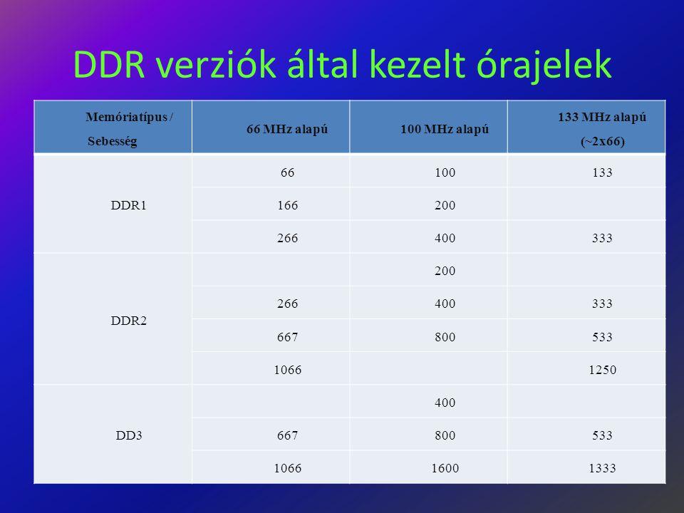 DDR verziók által kezelt órajelek Memóriatípus / Sebesség 66 MHz alapú100 MHz alapú 133 MHz alapú (~2x66) DDR1 66100133 166200 266400333 DDR2 200 266400333 667800533 10661250 DD3 400 667800533 106616001333