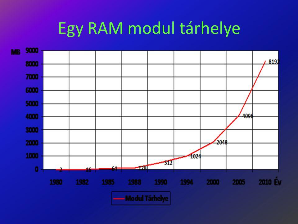 Egy RAM modul tárhelye