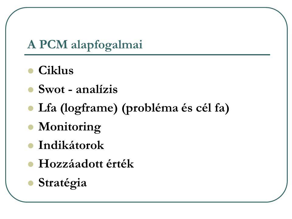 A PCM alapfogalmai Ciklus Swot - analízis Lfa (logframe) (probléma és cél fa) Monitoring Indikátorok Hozzáadott érték Stratégia