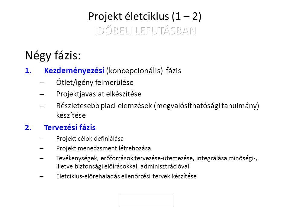 Négy fázis: 1.Kezdeményezési (koncepcionális) fázis – Ötlet/igény felmerülése – Projektjavaslat elkészítése – Részletesebb piaci elemzések (megvalósíthatósági tanulmány) készítése 2.Tervezési fázis – Projekt célok definiálása – Projekt menedzsment létrehozása – Tevékenységek, erőforrások tervezése-ütemezése, integrálása minőségi-, illetve biztonsági előírásokkal, adminisztrációval – Életciklus-előrehaladás ellenőrzési tervek készítése