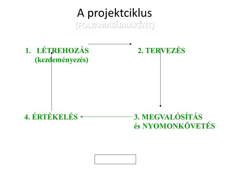 1.LÉTREHOZÁS (kezdeményezés) 3. MEGVALÓSÍTÁS és NYOMONKÖVETÉS 4. ÉRTÉKELÉS 2. TERVEZÉS