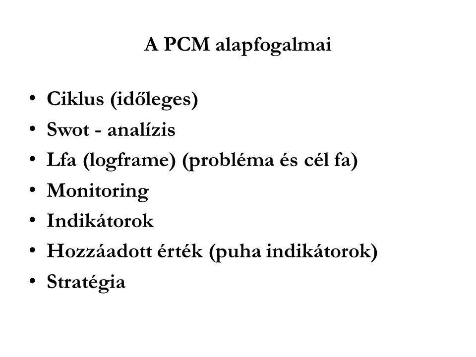 A PCM alapfogalmai Ciklus (időleges) Swot - analízis Lfa (logframe) (probléma és cél fa) Monitoring Indikátorok Hozzáadott érték (puha indikátorok) Stratégia
