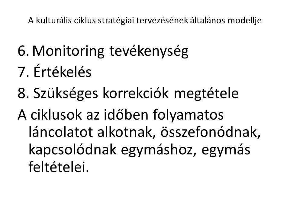 A kulturális ciklus stratégiai tervezésének általános modellje 6. Monitoring tevékenység 7. Értékelés 8. Szükséges korrekciók megtétele A ciklusok az
