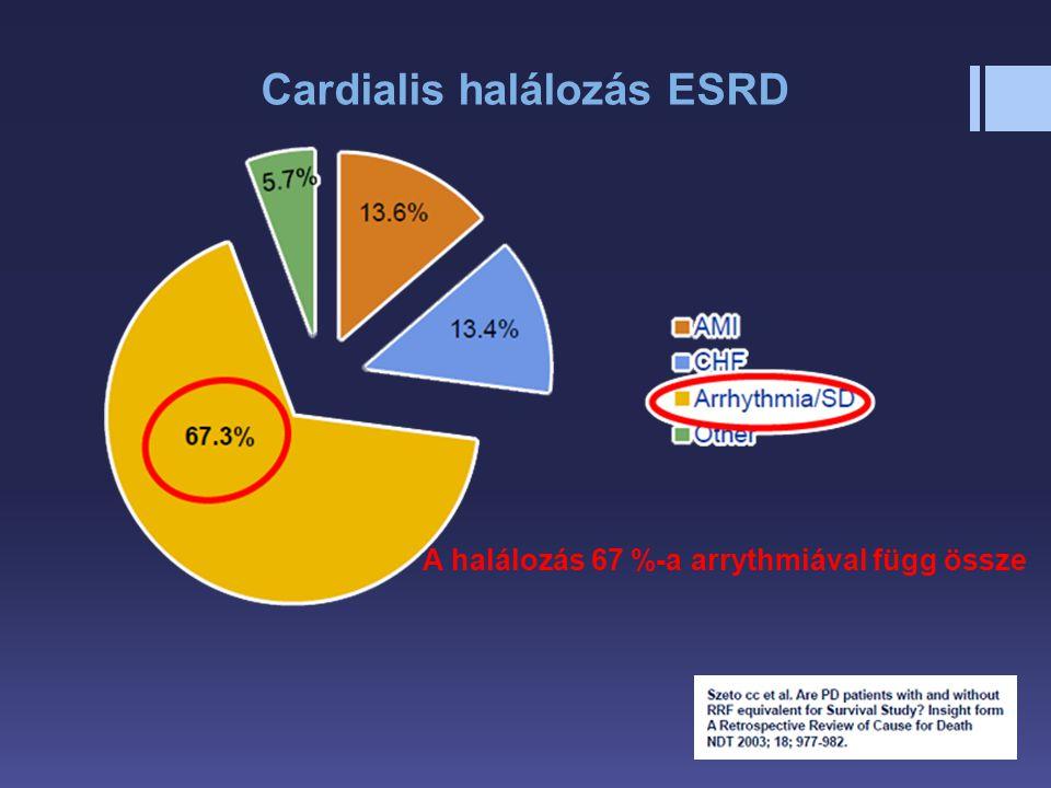 Cardialis halálozás ESRD A halálozás 67 %-a arrythmiával függ össze