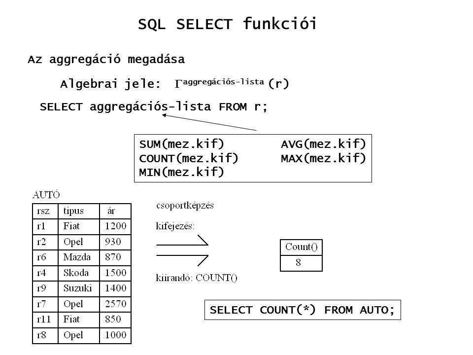 Algebrai jele:  aggregációs-lista (r) SUM(mez.kif)AVG(mez.kif) COUNT(mez.kif)MAX(mez.kif) MIN(mez.kif) SELECT COUNT(*) FROM AUTO; Az aggregáció megad