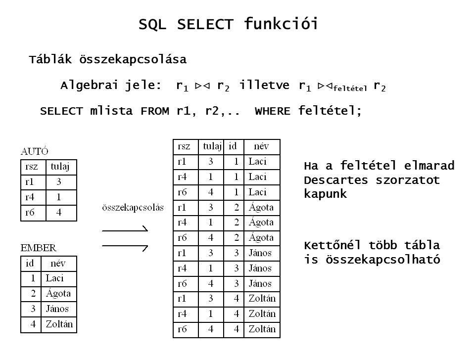 SQL SELECT funkciói Algebrai jele: r 1  r 2 illetve r 1  feltétel r 2 Táblák összekapcsolása SELECT mlista FROM r1, r2,.. WHERE feltétel; Ha a fel