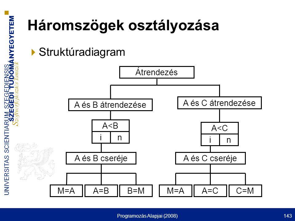 SZEGEDI TUDOMÁNYEGYETEM S zoftverfejlesztés Tanszék UNIVERSITAS SCIENTIARUM SZEGEDIENSIS Programozás Alapjai (2008)143 Háromszögek osztályozása  Struktúradiagram Átrendezés A és B átrendezése A<BA<B in A=B A és C átrendezése A és B cseréje M=AB=M A<C in A=C A és C cseréje M=AC=M