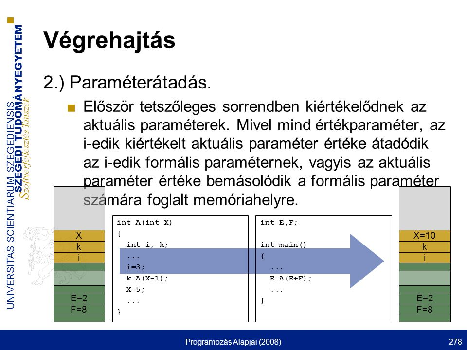 SZEGEDI TUDOMÁNYEGYETEM S zoftverfejlesztés Tanszék UNIVERSITAS SCIENTIARUM SZEGEDIENSIS Programozás Alapjai (2008)278 Végrehajtás 2.) Paraméterátadás.