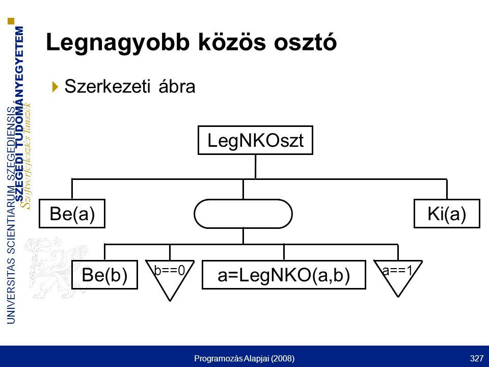 SZEGEDI TUDOMÁNYEGYETEM S zoftverfejlesztés Tanszék UNIVERSITAS SCIENTIARUM SZEGEDIENSIS Programozás Alapjai (2008)327 Legnagyobb közös osztó  Szerkezeti ábra a=LegNKO(a,b) b==0a==1 Be(a)Ki(a) Be(b) LegNKOszt