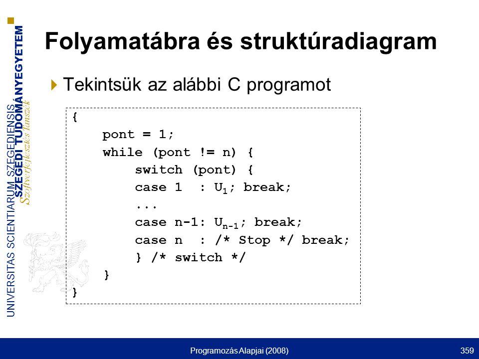 SZEGEDI TUDOMÁNYEGYETEM S zoftverfejlesztés Tanszék UNIVERSITAS SCIENTIARUM SZEGEDIENSIS Programozás Alapjai (2008)359 Folyamatábra és struktúradiagram  Tekintsük az alábbi C programot { pont = 1; while (pont != n) { switch (pont) { case 1 : U 1 ; break;...