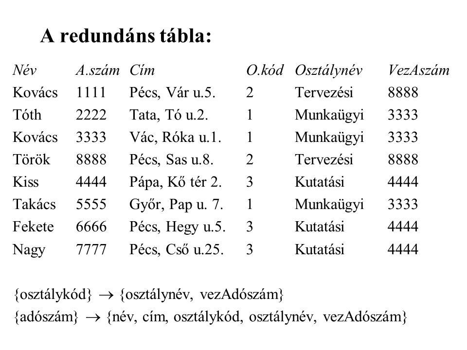 A redundáns tábla: NévA.számCímO.kódOsztálynévVezAszám Kovács1111Pécs, Vár u.5.2Tervezési8888 Tóth2222Tata, Tó u.2.1Munkaügyi3333 Kovács3333Vác, Róka