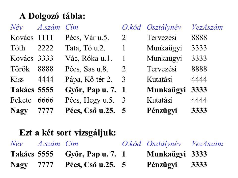 A Dolgozó tábla: NévA.számCímO.kódOsztálynévVezAszám Kovács1111Pécs, Vár u.5.2Tervezési8888 Tóth2222Tata, Tó u.2.1Munkaügyi3333 Kovács3333Vác, Róka u.