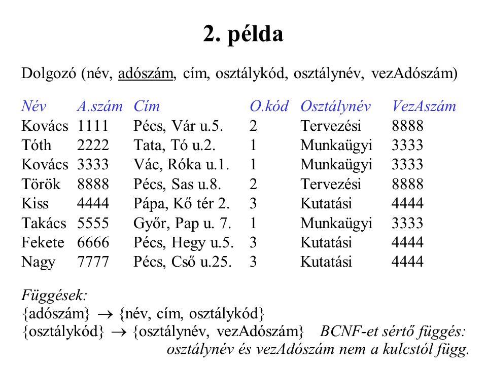 Dolgozó (név, adószám, cím, osztálykód, osztálynév, vezAdószám) NévA.számCímO.kódOsztálynévVezAszám Kovács1111Pécs, Vár u.5.2Tervezési8888 Tóth2222Tata, Tó u.2.1Munkaügyi3333 Kovács3333Vác, Róka u.1.1Munkaügyi3333 Török8888Pécs, Sas u.8.2Tervezési8888 Kiss4444Pápa, Kő tér 2.3Kutatási4444 Takács5555Győr, Pap u.
