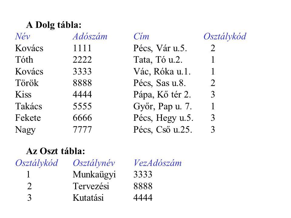 A Dolg tábla: NévAdószámCímOsztálykód Kovács1111Pécs, Vár u.5. 2 Tóth2222Tata, Tó u.2. 1 Kovács3333Vác, Róka u.1. 1 Török8888Pécs, Sas u.8. 2 Kiss4444