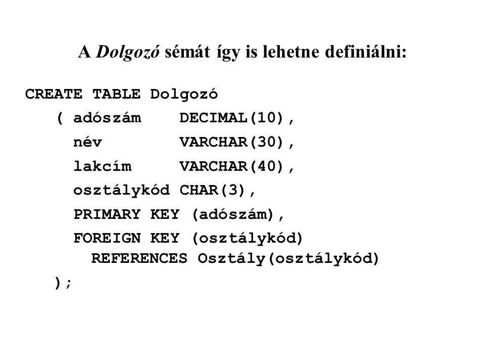 A Dolgozó sémát így is lehetne definiálni: CREATE TABLE Dolgozó ( adószám DECIMAL(10), név VARCHAR(30), lakcím VARCHAR(40), osztálykód CHAR(3), PRIMARY KEY (adószám), FOREIGN KEY (osztálykód) REFERENCES Osztály(osztálykód) );