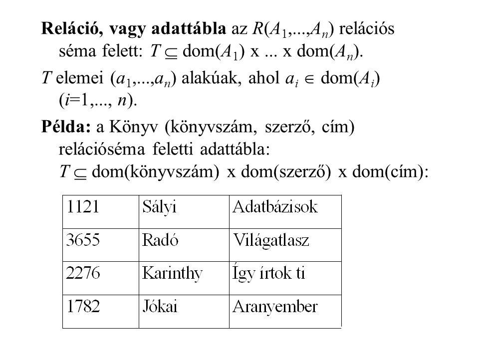 Reláció, vagy adattábla az R(A 1,...,A n ) relációs séma felett: T  dom(A 1 ) x... x dom(A n ). T elemei (a 1,...,a n ) alakúak, ahol a i  dom(A i )