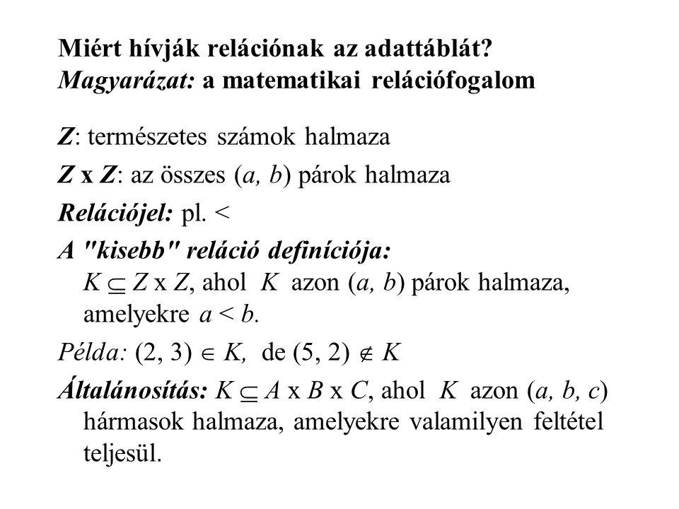 Miért hívják relációnak az adattáblát? Magyarázat: a matematikai relációfogalom Z: természetes számok halmaza Z x Z: az összes (a, b) párok halmaza Re