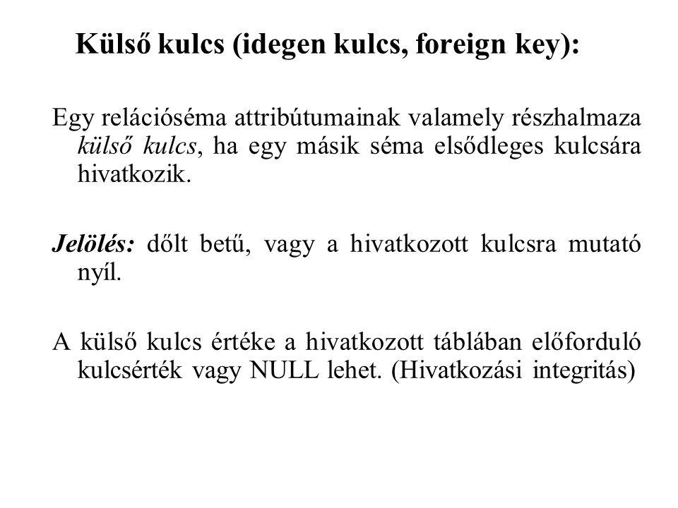 Külső kulcs (idegen kulcs, foreign key): Egy relációséma attribútumainak valamely részhalmaza külső kulcs, ha egy másik séma elsődleges kulcsára hivat
