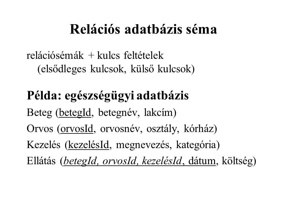 relációsémák + kulcs feltételek (elsődleges kulcsok, külső kulcsok) Példa: egészségügyi adatbázis Beteg (betegId, betegnév, lakcím) Orvos (orvosId, or