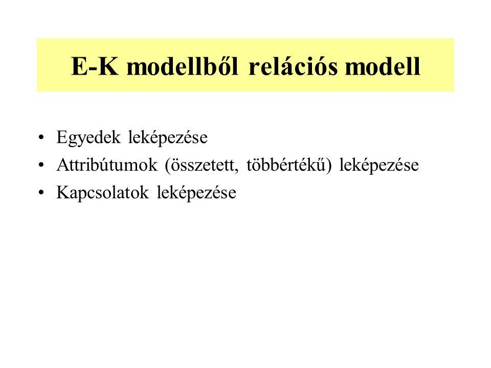E-K modellből relációs modell Egyedek leképezése Attribútumok (összetett, többértékű) leképezése Kapcsolatok leképezése
