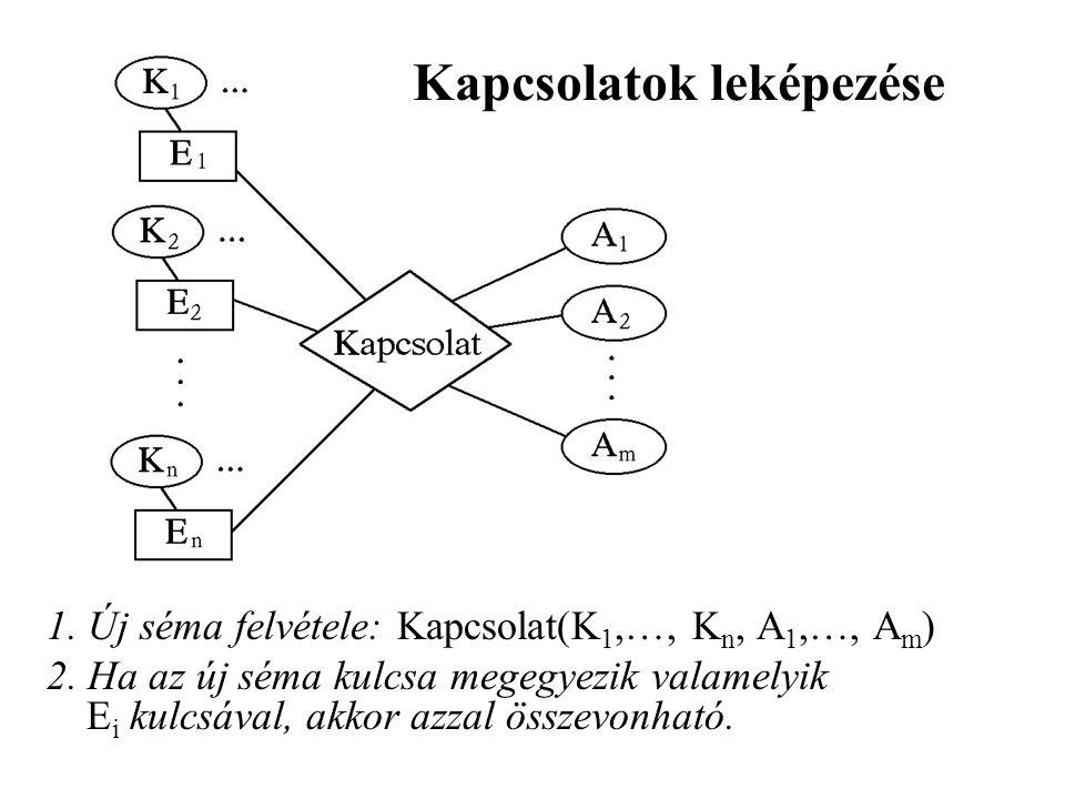 1. Új séma felvétele: Kapcsolat(K 1,…, K n, A 1,…, A m ) 2. Ha az új séma kulcsa megegyezik valamelyik E i kulcsával, akkor azzal összevonható. Kapcso