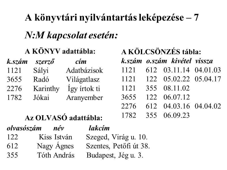 A könyvtári nyilvántartás leképezése – 7 N:M kapcsolat esetén: A KÖNYV adattábla: k.szám szerző cím 1121 Sályi Adatbázisok 3655 Radó Világatlasz 2276
