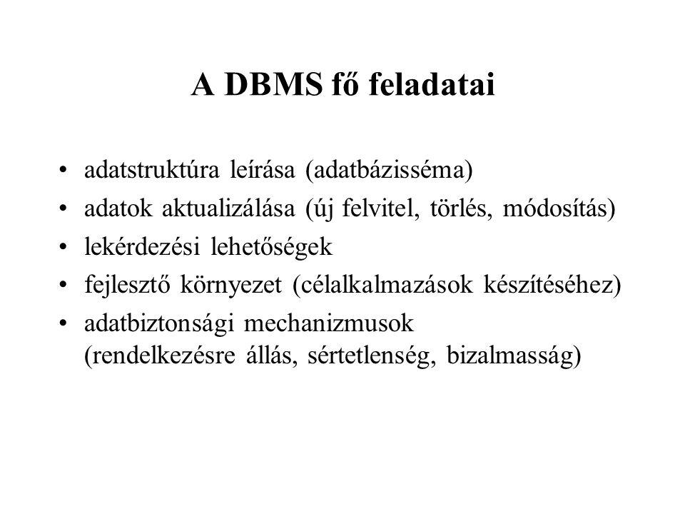 A DBMS fő feladatai adatstruktúra leírása (adatbázisséma) adatok aktualizálása (új felvitel, törlés, módosítás) lekérdezési lehetőségek fejlesztő környezet (célalkalmazások készítéséhez) adatbiztonsági mechanizmusok (rendelkezésre állás, sértetlenség, bizalmasság)