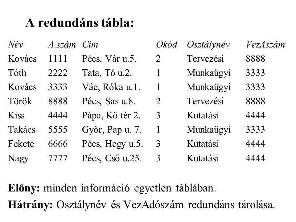 A redundáns tábla: NévA.számCímOkódOsztálynévVezAszám Kovács1111Pécs, Vár u.5.2Tervezési8888 Tóth2222Tata, Tó u.2.1Munkaügyi3333 Kovács3333Vác, Róka u.1.1Munkaügyi3333 Török8888Pécs, Sas u.8.2Tervezési8888 Kiss4444Pápa, Kő tér 2.3Kutatási4444 Takács5555Győr, Pap u.