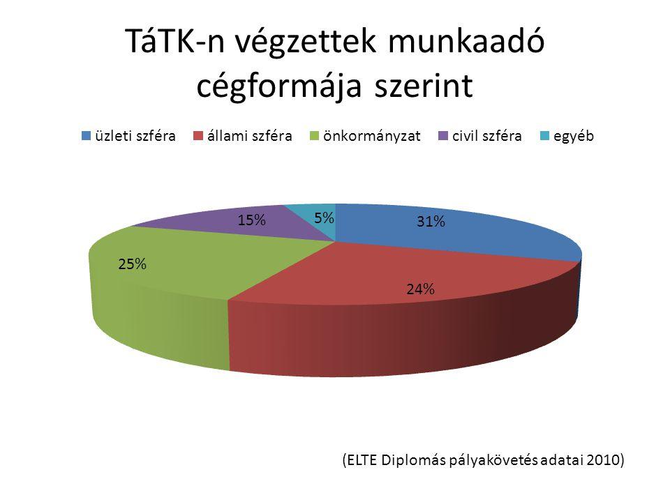 TáTK-n végzettek munkaadó cégformája szerint (ELTE Diplomás pályakövetés adatai 2010)