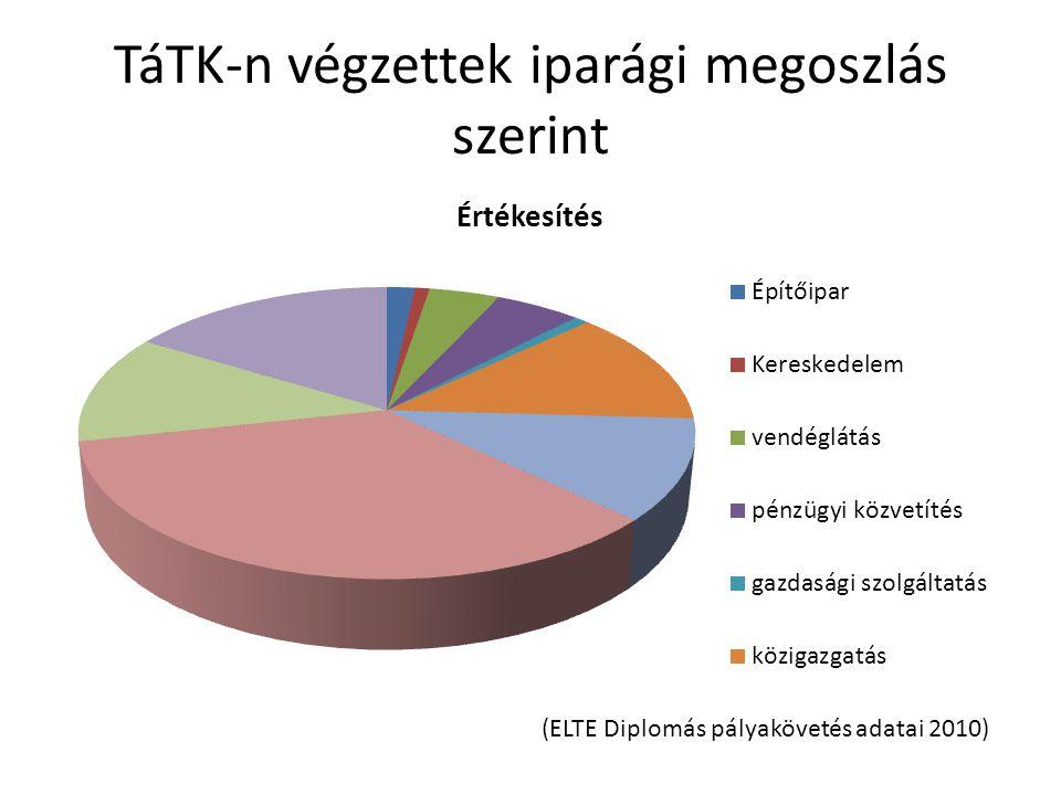 TáTK-n végzettek iparági megoszlás szerint (ELTE Diplomás pályakövetés adatai 2010)