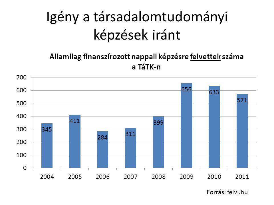 Igény a társadalomtudományi képzések iránt Forrás: felvi.hu