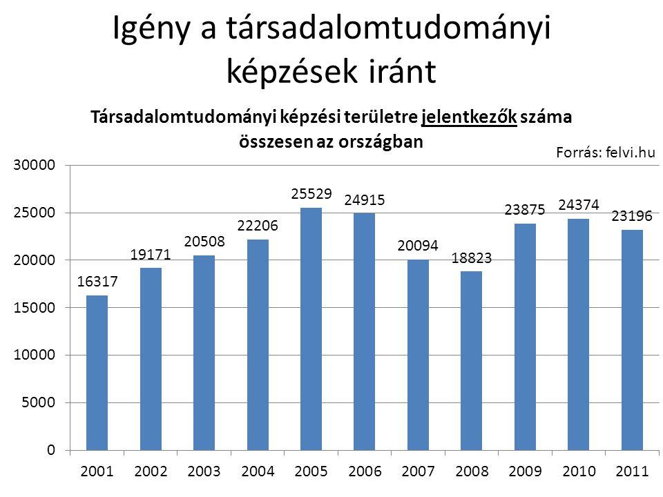 TáTK-sok a munkaerőpiacon
