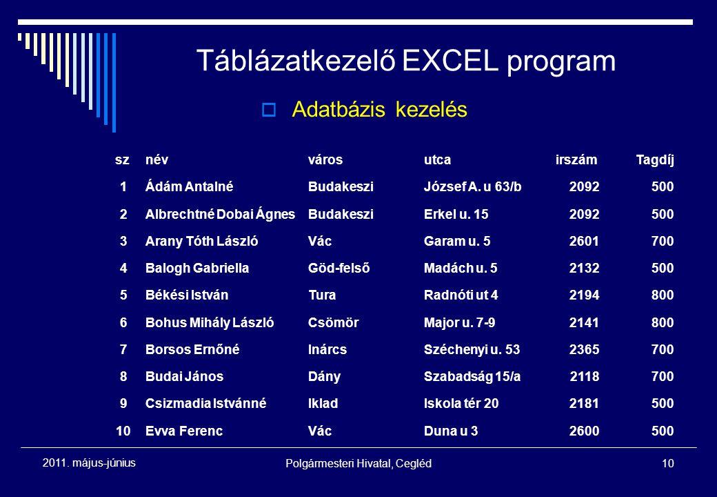 Polgármesteri Hivatal, Cegléd10 2011. május-június Táblázatkezelő EXCEL program sznévvárosutcairszámTagdíj 1Ádám AntalnéBudakesziJózsef A. u 63/b20925