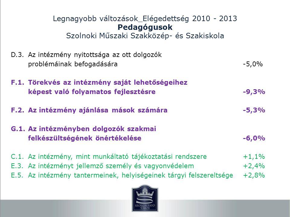 Legnagyobb változások_Elégedettség 2010 - 2013 Pedagógusok Szolnoki Műszaki Szakközép- és Szakiskola D.3.Az intézmény nyitottsága az ott dolgozók problémáinak befogadására-5,0% F.1.Törekvés az intézmény saját lehetőségeihez képest való folyamatos fejlesztésre-9,3% F.2.Az intézmény ajánlása mások számára-5,3% G.1.Az intézményben dolgozók szakmai felkészültségének önértékelése-6,0% C.1.Az intézmény, mint munkáltató tájékoztatási rendszere+1,1% E.3.Az intézményt jellemző személy és vagyonvédelem+2,4% E.5.Az intézmény tantermeinek, helyiségeinek tárgyi felszereltsége+2,8%