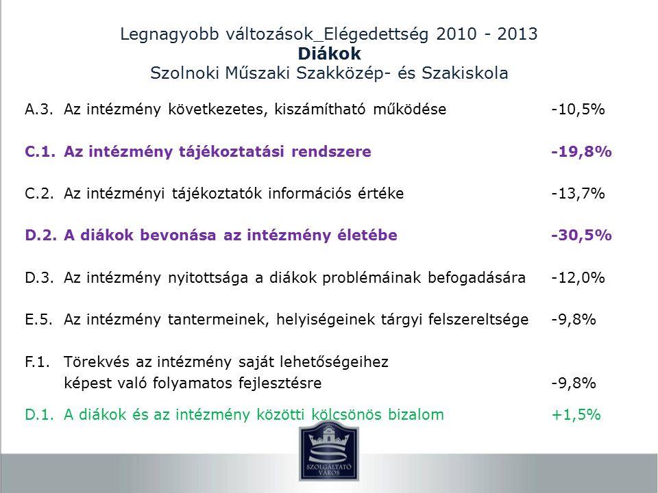 Legnagyobb változások_Elégedettség 2010 - 2013 Diákok Szolnoki Műszaki Szakközép- és Szakiskola A.3.Az intézmény következetes, kiszámítható működése-10,5% C.1.Az intézmény tájékoztatási rendszere-19,8% C.2.Az intézményi tájékoztatók információs értéke-13,7% D.2.A diákok bevonása az intézmény életébe-30,5% D.3.Az intézmény nyitottsága a diákok problémáinak befogadására-12,0% E.5.Az intézmény tantermeinek, helyiségeinek tárgyi felszereltsége-9,8% F.1.Törekvés az intézmény saját lehetőségeihez képest való folyamatos fejlesztésre-9,8% D.1.A diákok és az intézmény közötti kölcsönös bizalom+1,5%